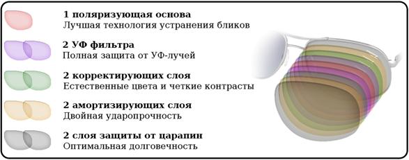 Линза Legna: 9 функциональных слоев